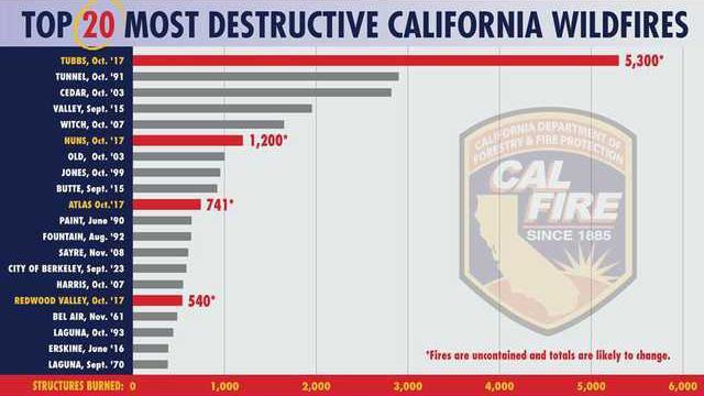California fire graphic