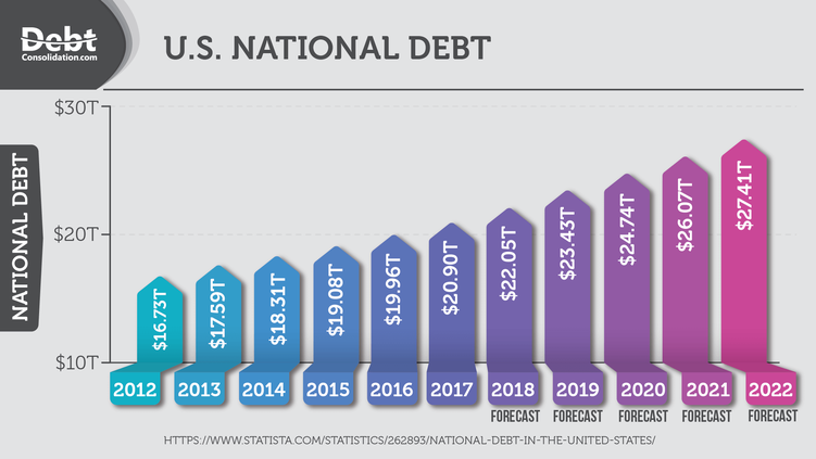 u-s-national-debt-from-2012-2022-1.png