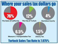 turlock tax graphic